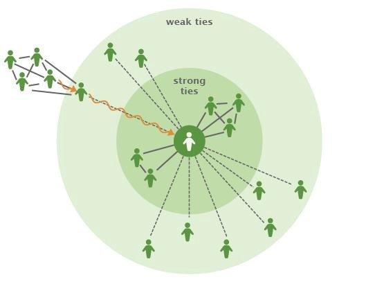 tehe strength of weak ties